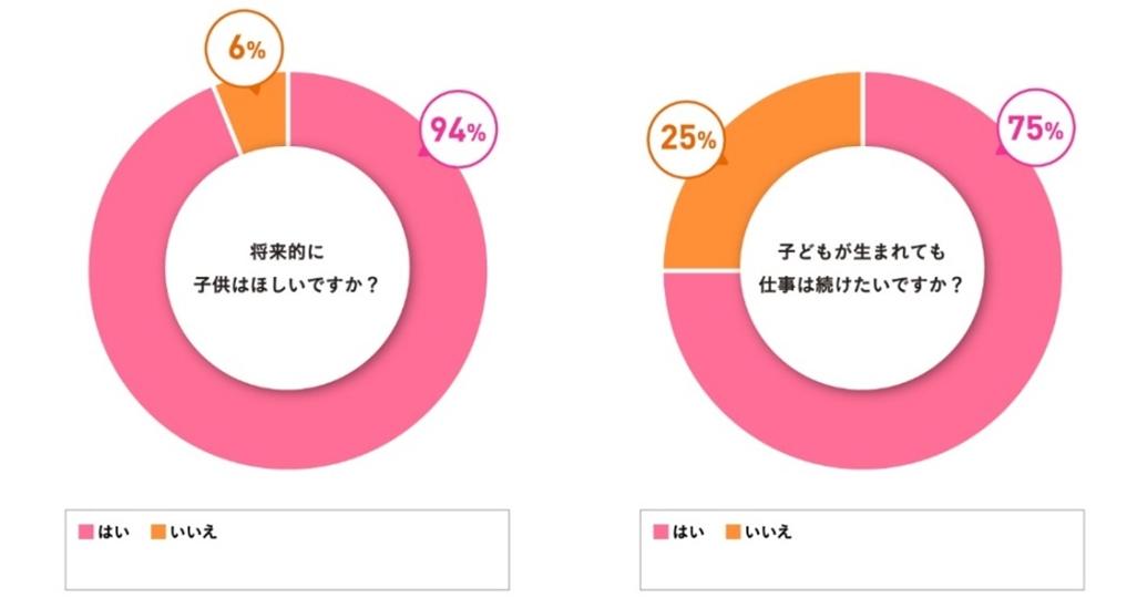 94%が子ども欲しいと回答! 仕事は続ける?