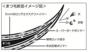 ロングエクステファイバーを採用/ヒロインメイク ロング&カールマスカラ スーパーWP
